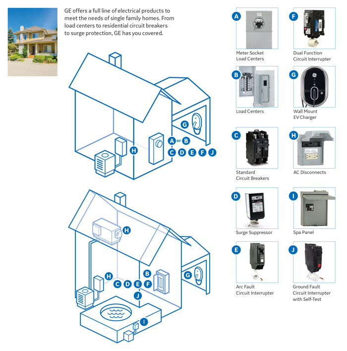 ge powermark gold 200 amp 20 space 40 circuit indoor main breaker learn more about electrical panels here in our buying guide