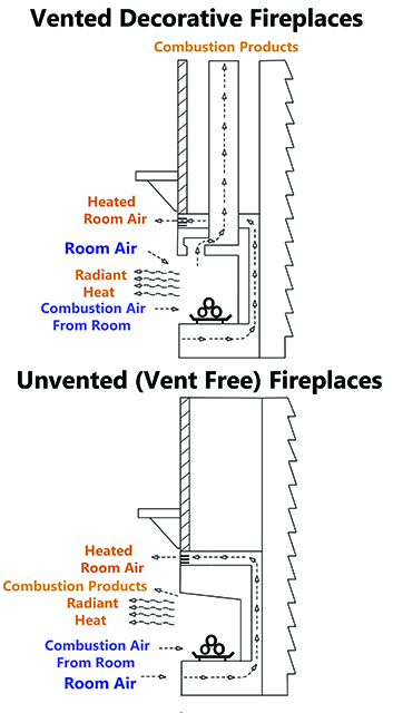 Vented vs. Unvented Fireplaces