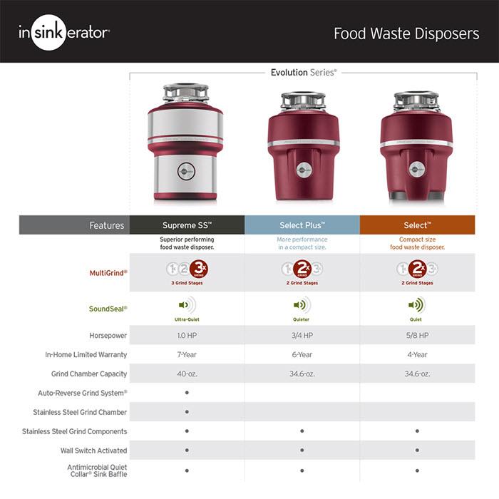 Image Result For Badger Garbage Disposal Stopper