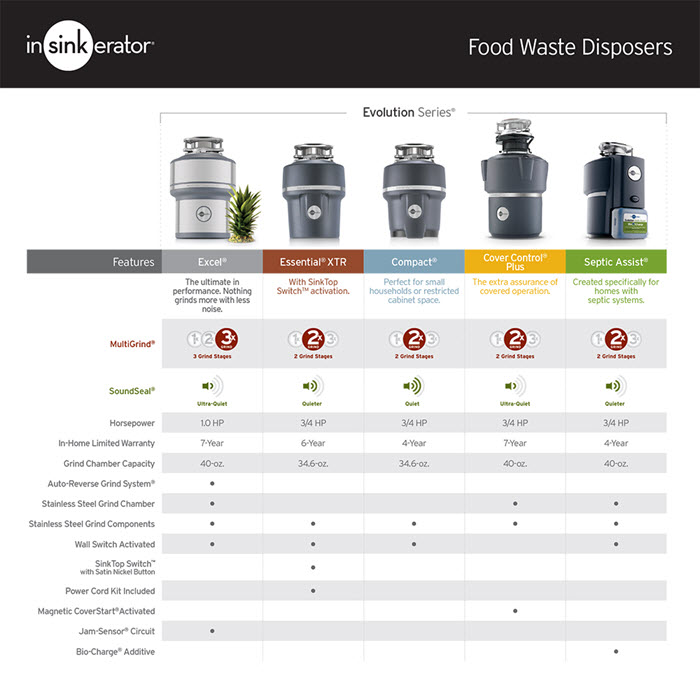 Insinkerator Disposal Comparison Chart