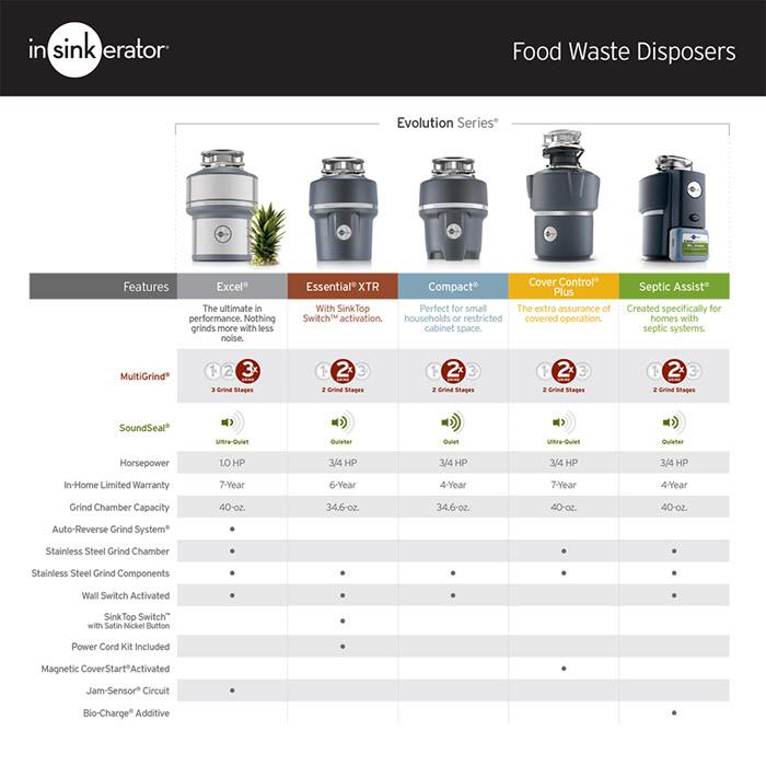 Insinkerator Disposal Comparison Chart