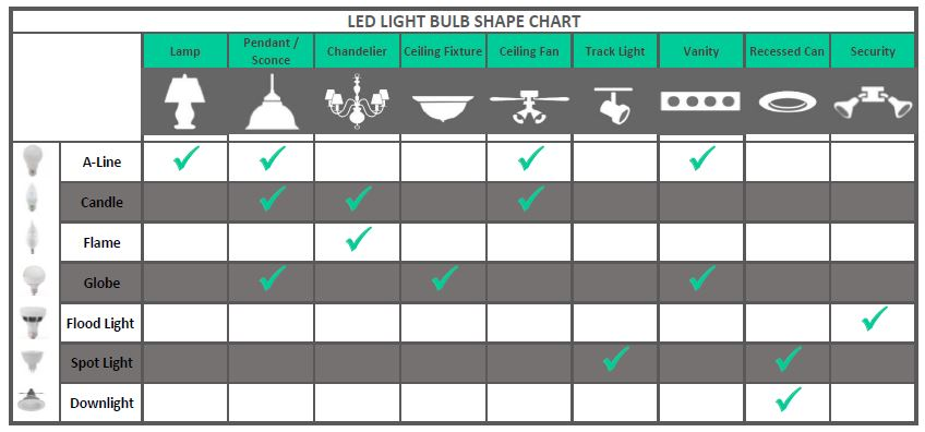 product overview - Daylight Light Bulbs