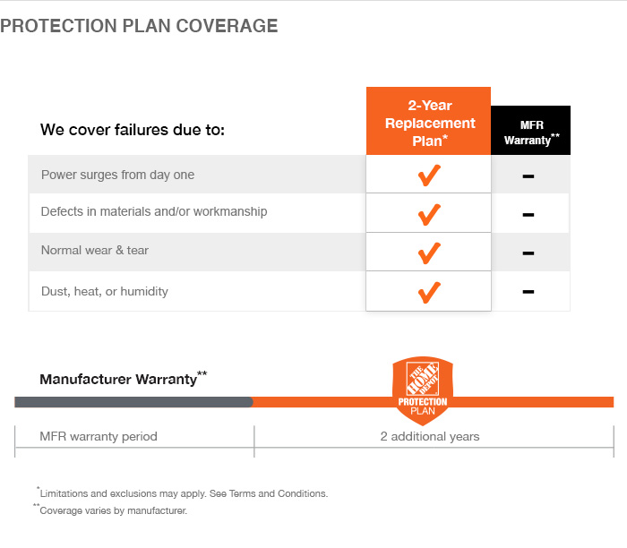 The home depot 2 year protection plan for generators 250 for Home security plans