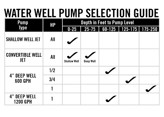 Wiring Diagram For Water Pump Pressure Switch : Everbilt hp submersible wire motor gpm deep well