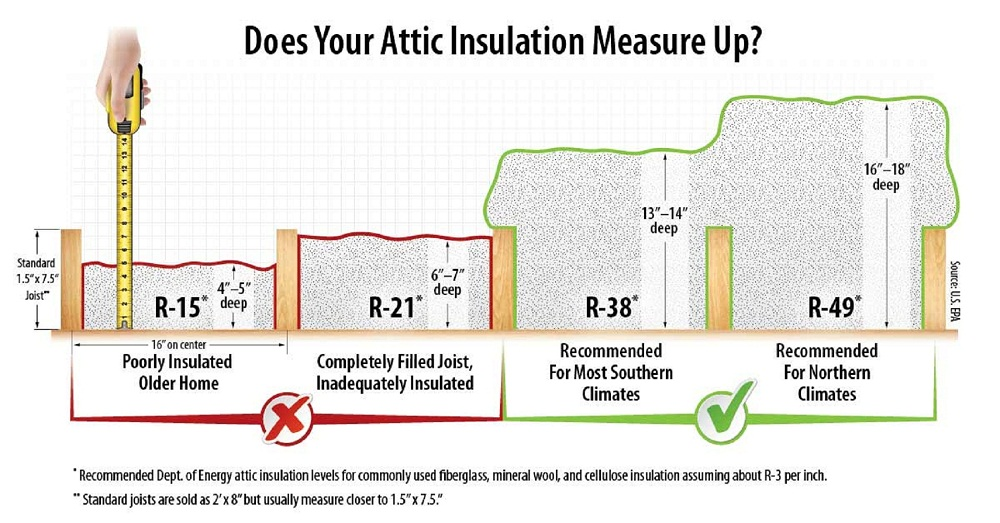 Roxul safe 39 n 39 sound 3 in x 15 1 4 in x 47 in for Blown in insulation vs batts
