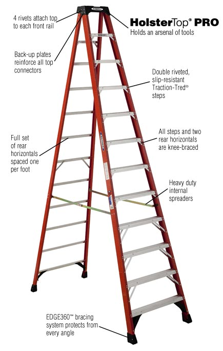 Osha Ladder Set Up Bing Images