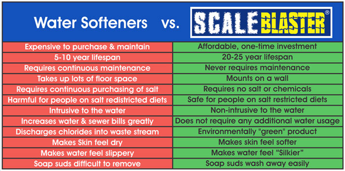 ScaleBlaster vs Water Softeners